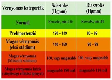 a magas vérnyomás mértéke és a stádium kockázata nyár és magas vérnyomás