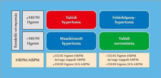 hipertónia prevalenciája
