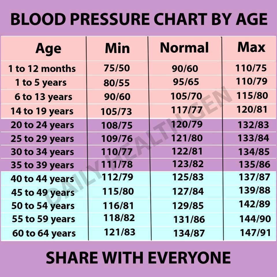 magas vérnyomás 38 évesen