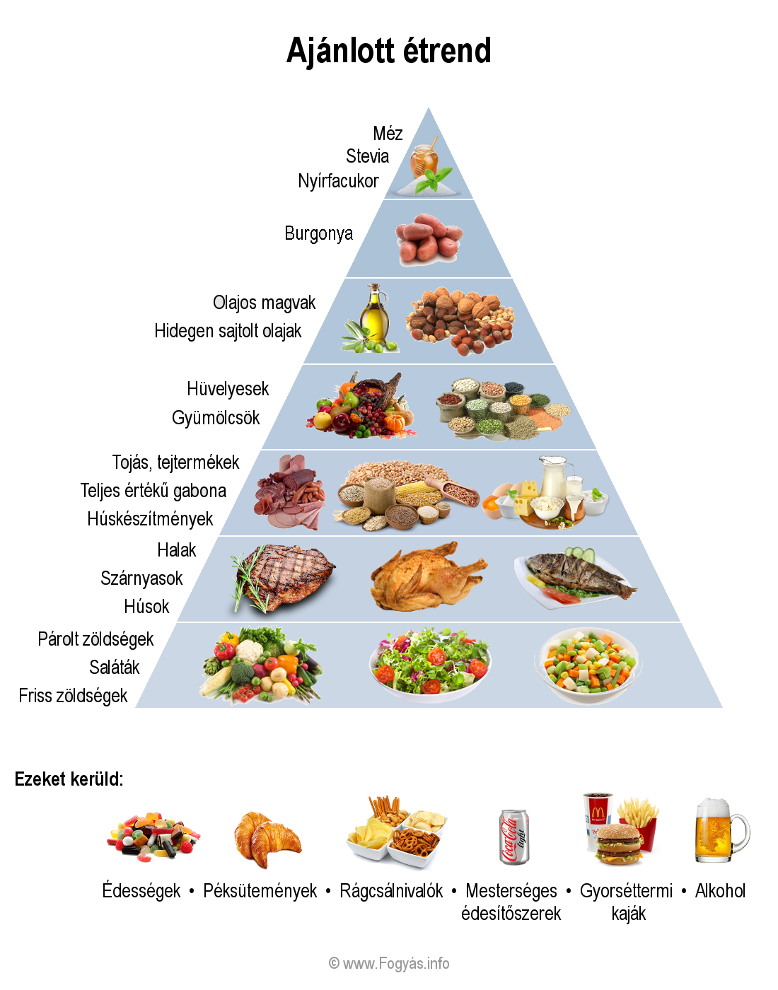 Terápiás étrend a magas vérnyomásért - Impulzus