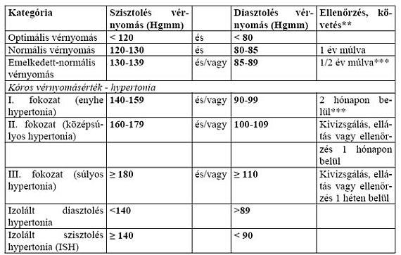 a magas vérnyomás fokainak értékei vaszkuláris gyógyszerek magas vérnyomás ellen
