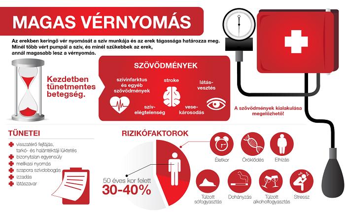 magas vérnyomás hogyan kezeljük az ereket
