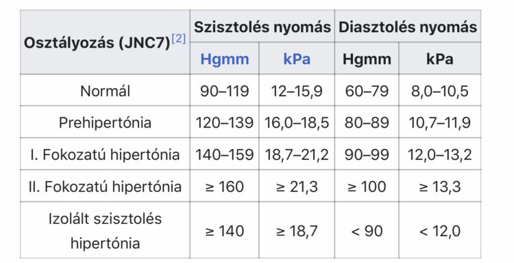 hogyan lehet enyhíteni a magas vérnyomás tüneteit gyógynövényes gyógyszerek és a magas vérnyomás kezelése