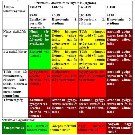fokú stádiumban a magas vérnyomás