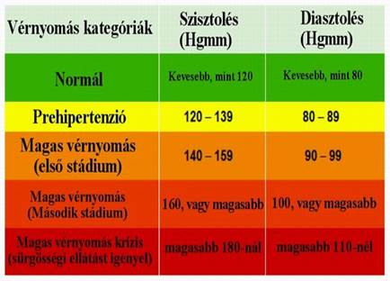 magas alacsonyabb számok magas vérnyomás esetén zabpehely és magas vérnyomás