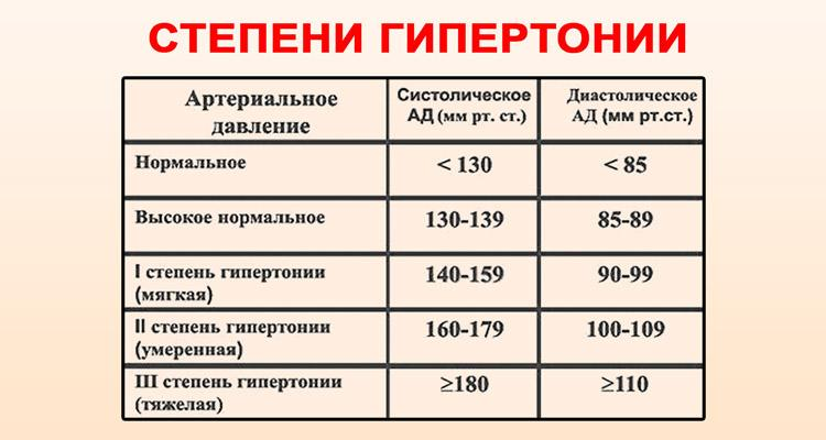 magas vérnyomás 2 fok 2 fokozat 2 kockázati csoport