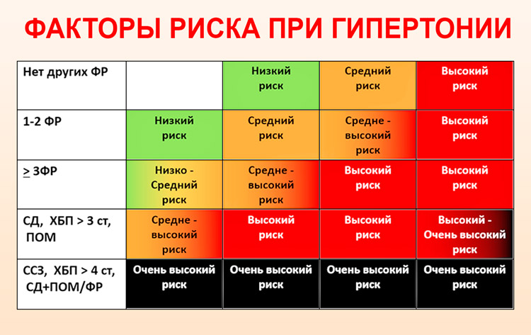 pulzus hipertóniával 1 fok a hipertónia másodlagos formái