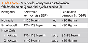 Troughts about the new American Hypertension Guideline