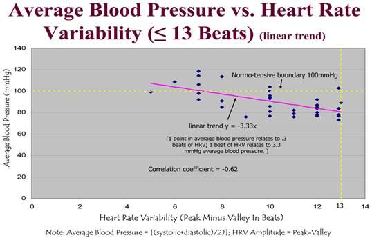 pulzus hipertóniával 1 fok magas vérnyomás esetén adj egy csoportot