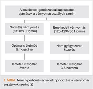 ateroszklerotikus hipertónia