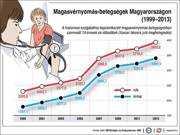 A magas vérnyomás hatása a rokkantsági fokra