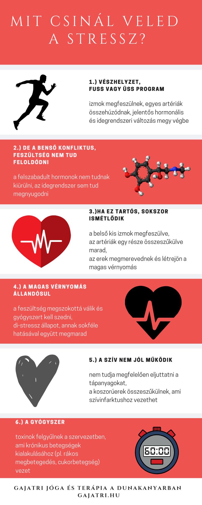 mi az igazi magas vérnyomás