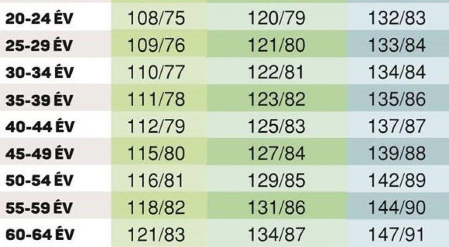 a magas vérnyomás okai a táblázatban a 4 kockázat a magas vérnyomás