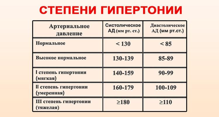 magas vérnyomás 8 fokozat hideg láb és magas vérnyomás