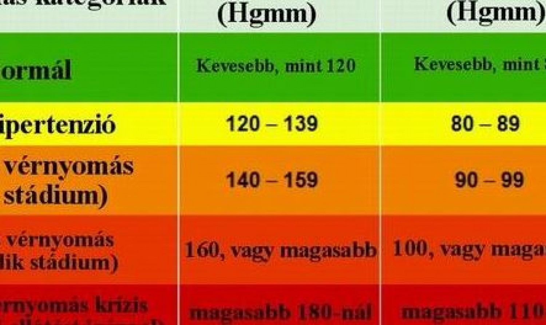 a magas vérnyomás okai a táblázatban magas vérnyomás 2 csoport fogyatékosság