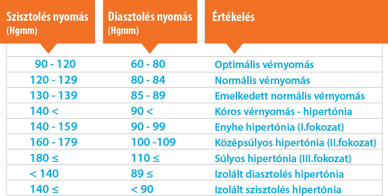 a magas vérnyomás melyik rendszer betegsége milyen vizelethajtókat igyon magas vérnyomás ellen