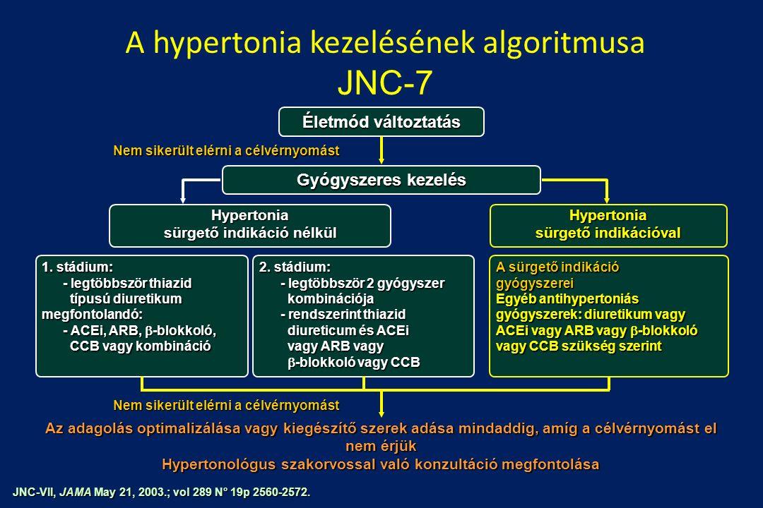 tachycardia hipertónia életmód magas vérnyomás kezelésére vonatkozó információk