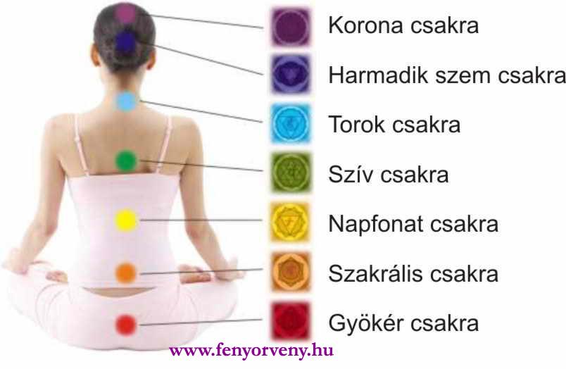 Csakrák és betegségeik :: Aranykori Lélekgyógyítás