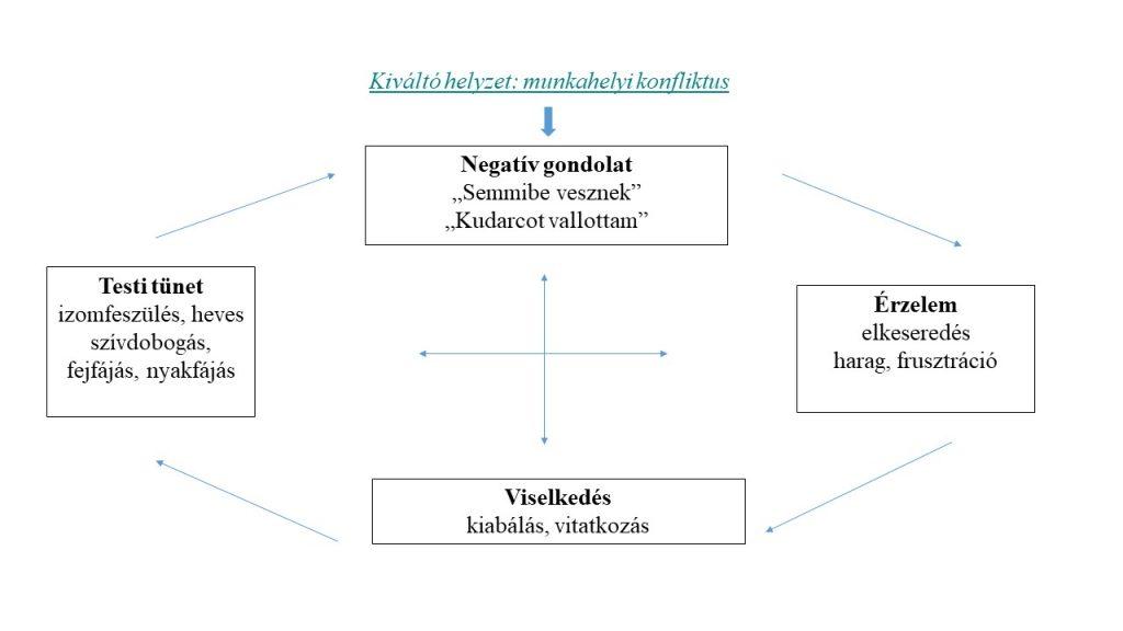 szomatikus betegség hipertónia eukaliptusz magas vérnyomás esetén