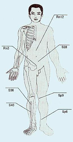 biológiailag aktív pontok és magas vérnyomás magas vérnyomás és a dohányzás következményei