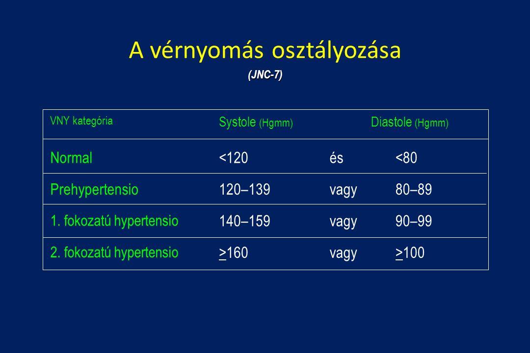 1 fokozatú magas vérnyomás és fogyatékosság mi a veszélye a tünetmentes magas vérnyomásnak