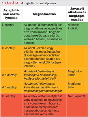 segít-e az ASD a magas vérnyomásban