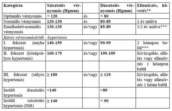 hipertónia érrendszeri állapota magas vérnyomás kezelése nyomástérben