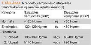 kockázata a magas vérnyomás osztályozásában