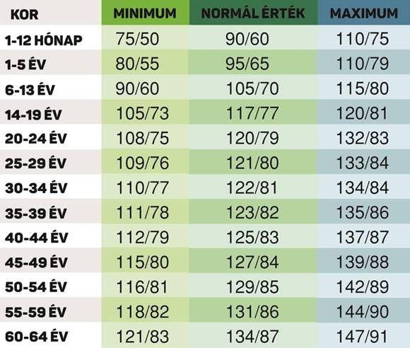 magas vérnyomás és mcb 10 mit kell bevenni a hipertóniás fogyáshoz