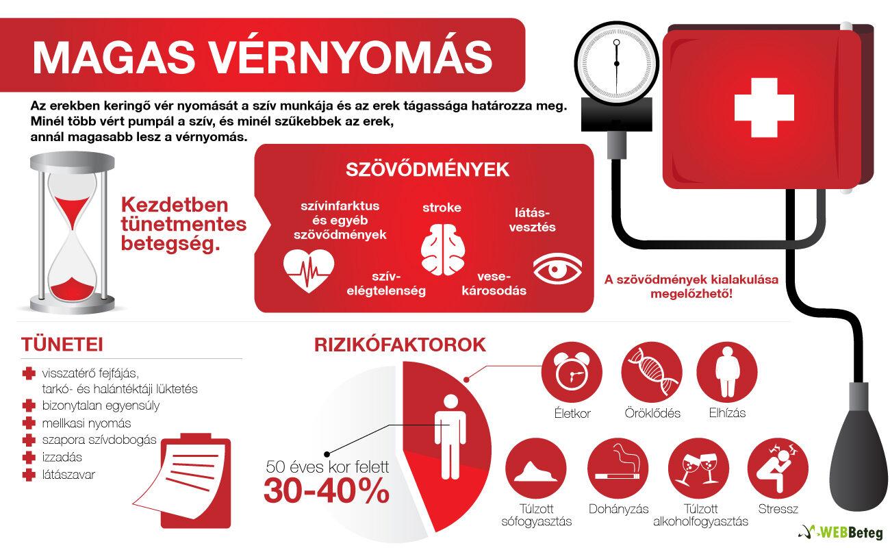 magas vérnyomás hormonok