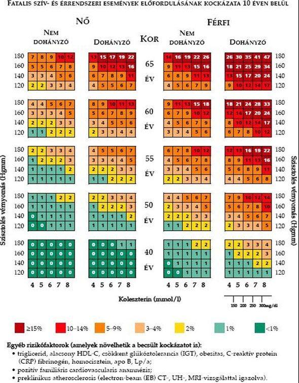magas vérnyomás közepes kockázatú A magas vérnyomás kezelésének 3 szakasza