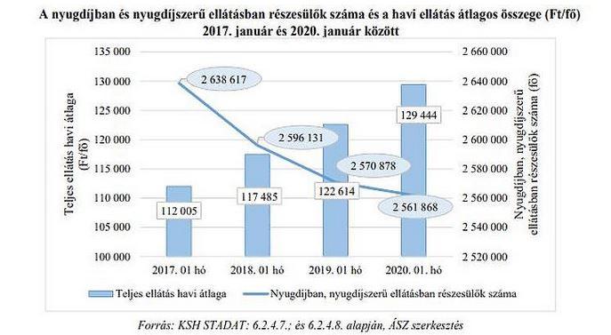 A magyarok 90%-a nem tudja, miből fizeti majd az orvost nyugdíjasként