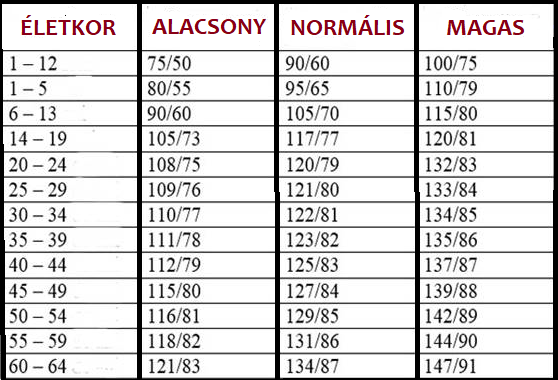 pszichoszomatika hipertónia alexander olvasni magas vérnyomásból származó novopassitis