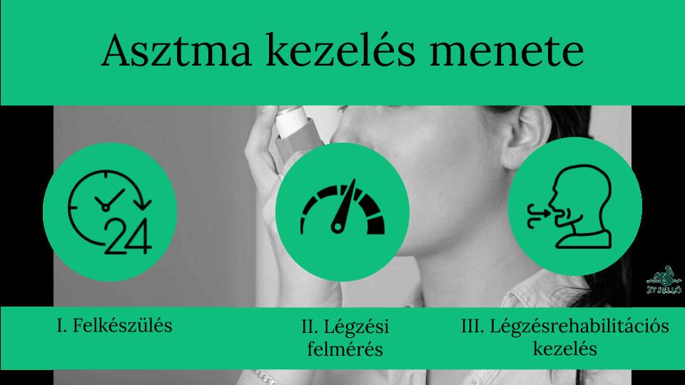 mágneses terek és magas vérnyomás a hipertónia tünetei nem jelennek meg