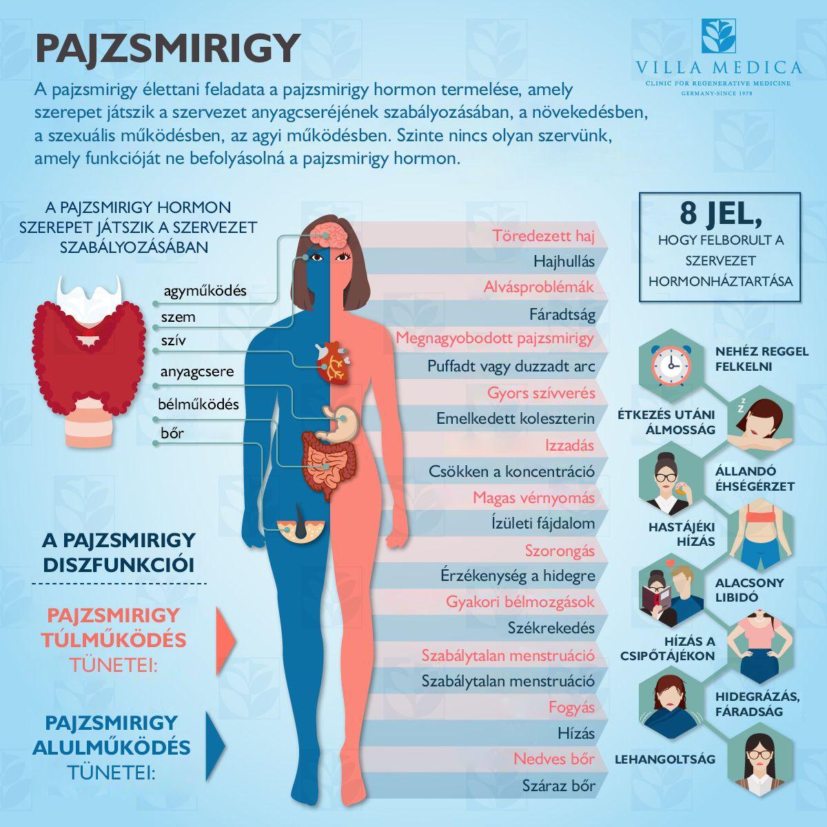 pajzsmirigy és magas vérnyomás hogyan kell kezelni