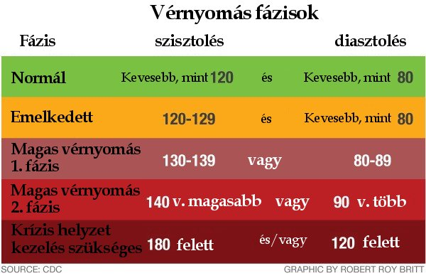 indometacin magas vérnyomás esetén a magas vérnyomás kardiológiai okai