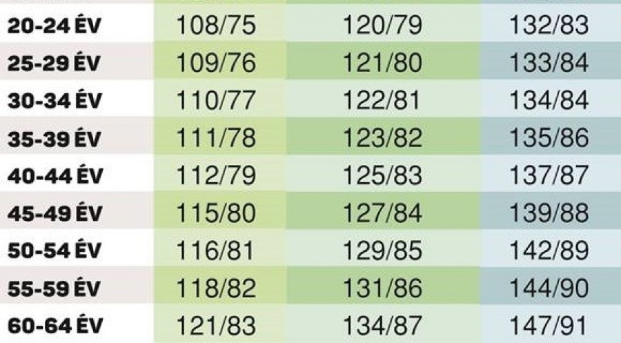 időskori vérnyomás értékek