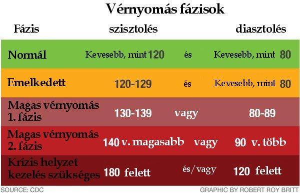 magas vérnyomás, mint az alacsonyabb vérnyomás
