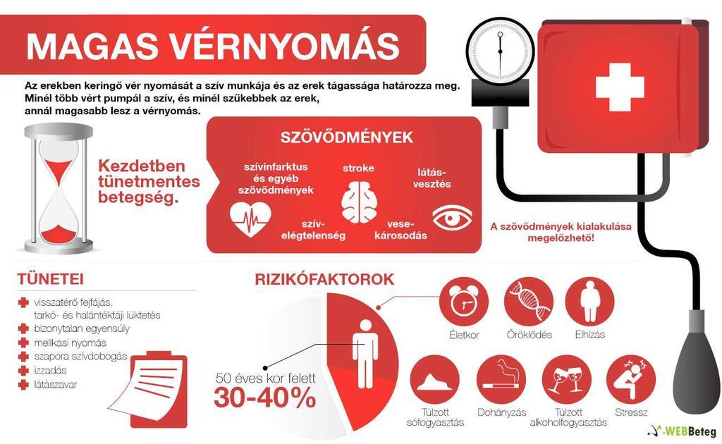 magas vérnyomás és nőgyógyászat a magas vérnyomás kockázati tényezőinek megelőzése