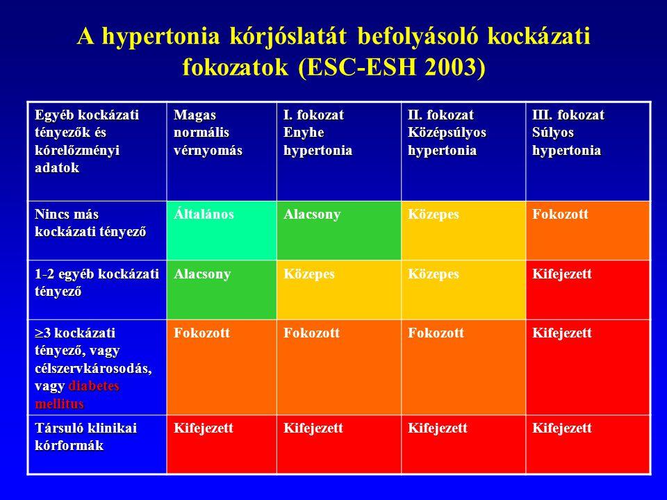 magas vérnyomás, orrdugulás a magas vérnyomás jelei a nőknél a 3 stádium jelei