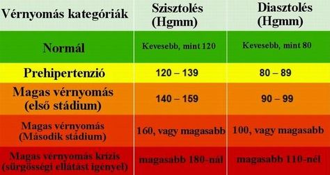 magas vérnyomás a nyomás éles csökkenése