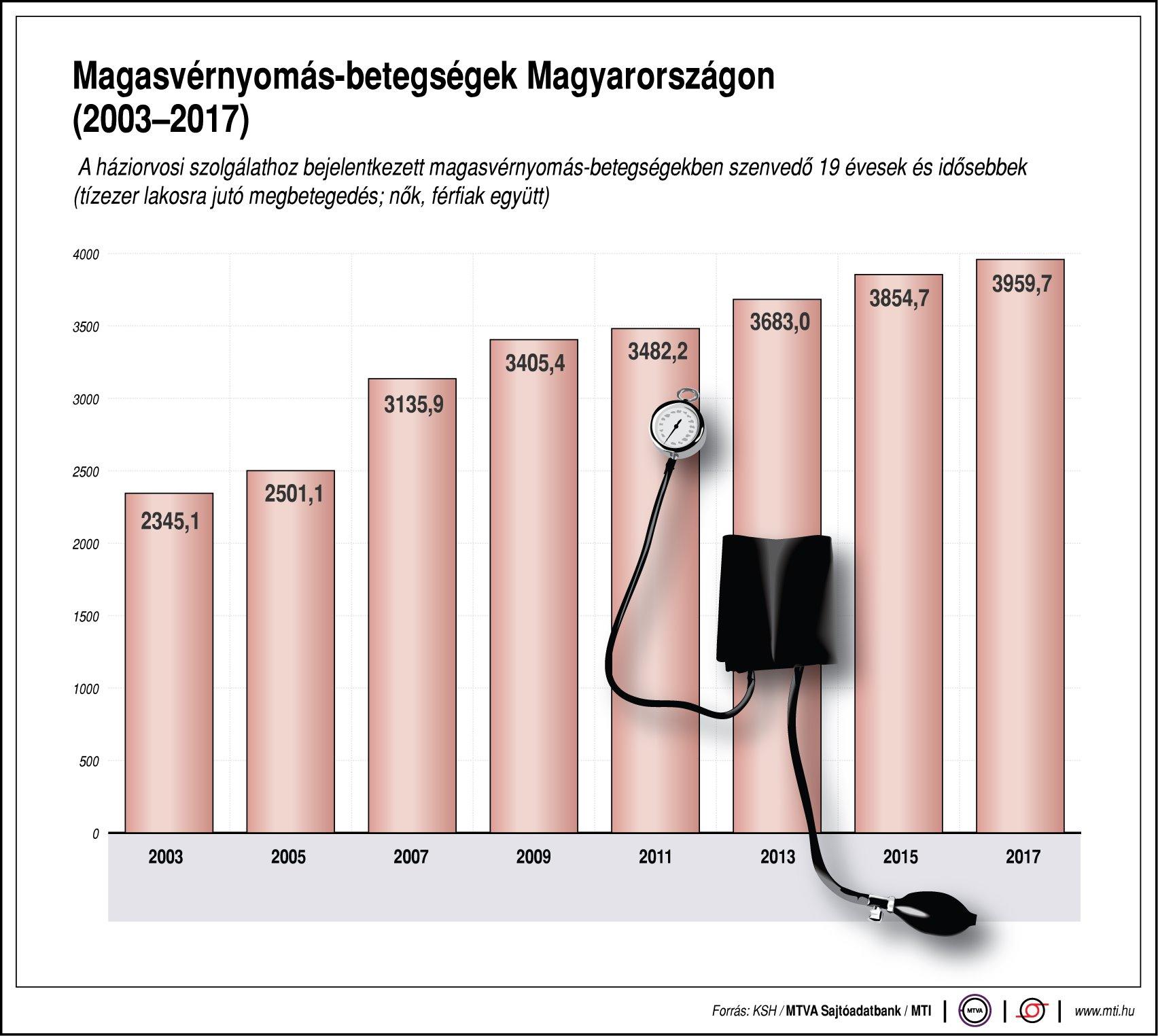magnézium bevezetése magas vérnyomás esetén hány ember hal meg hipertóniában egy év alatt