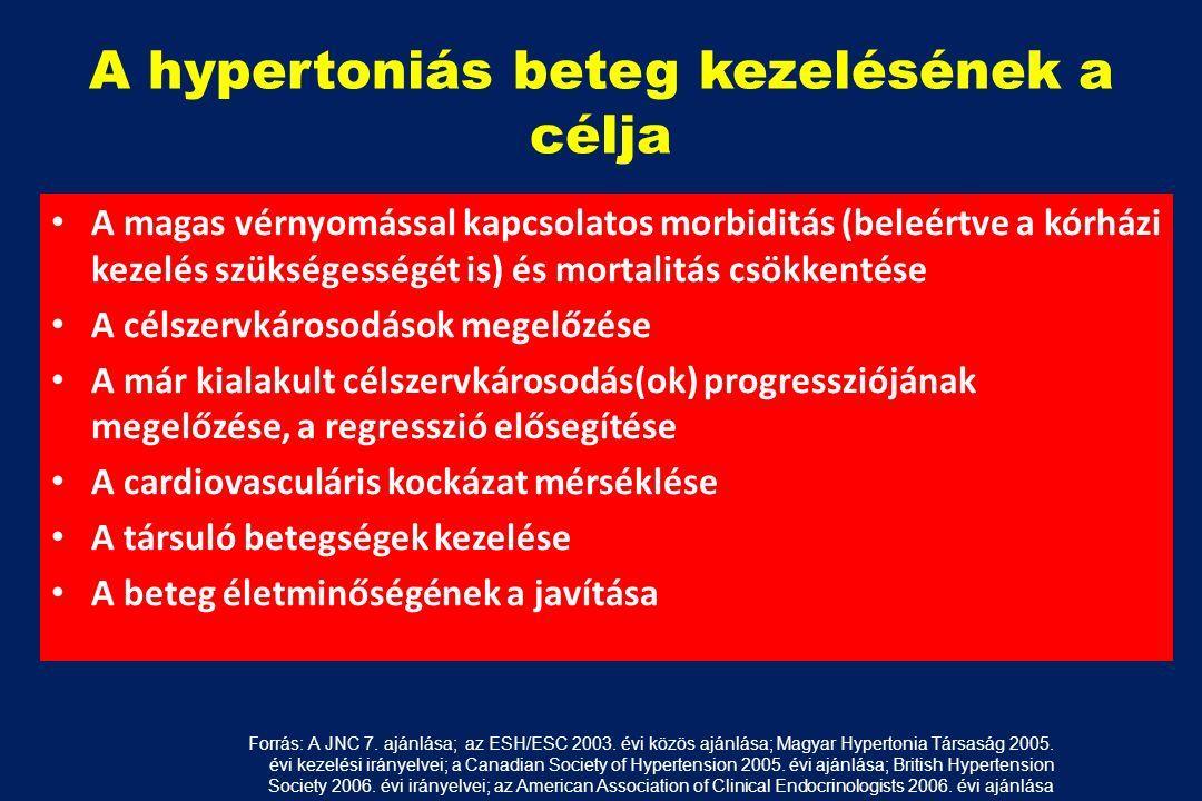 magas vérnyomás 2 fokú kezelési kockázat hipertónia állatokban