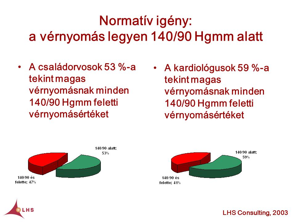 magas vérnyomás normatív