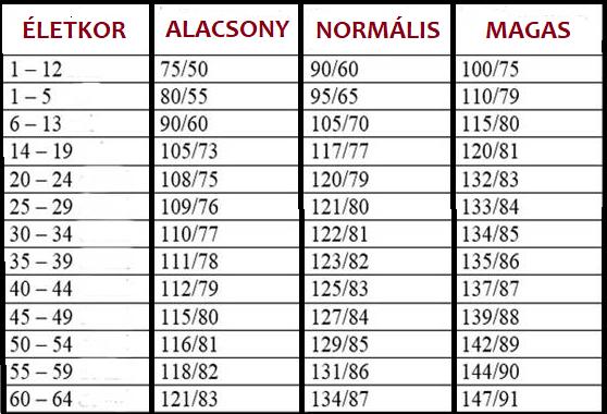 vérnyomás értékek kalkulátor
