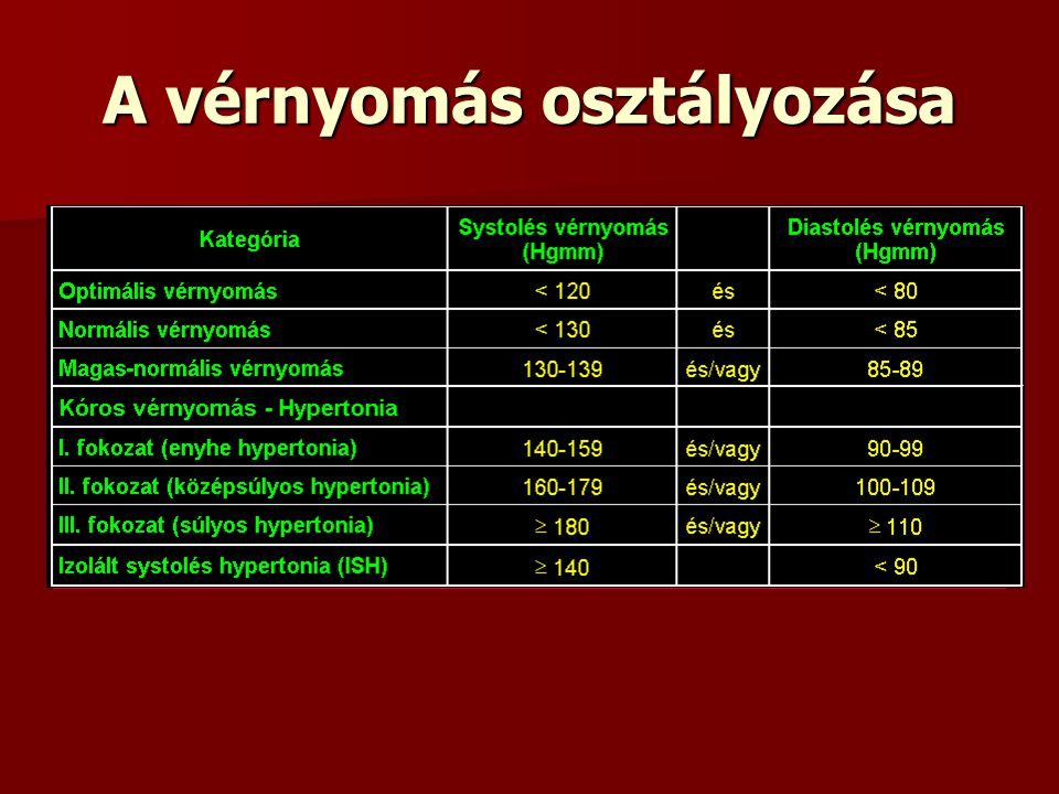 magas vérnyomás diagnosztikája